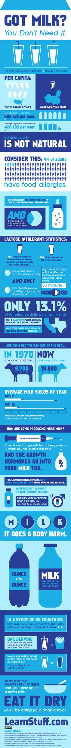Milk Infographic: wish people would educate themselves on what they put in their bodies