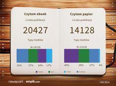 Co czytaliście częściej w 2014 roku - ebooki czy wydania papierowe? Internauci częściej mówili o czytaniu ebooków, a swoje wypowiedzi publikowali głównie na Facebooku! Analogowi czytelnicy chwalili się swoimi lekturami na portalach!