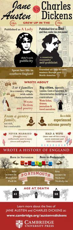 Jane Austen vs Charles Dickens.