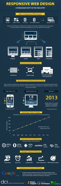 #Responsive #Webdesign: A Paradigm Shift in the Industry – Infographic