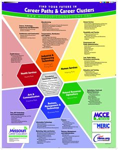 career pathways nature path - Google Search