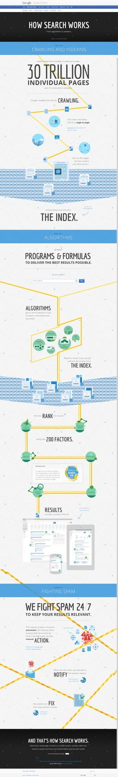 How #Google Search Works