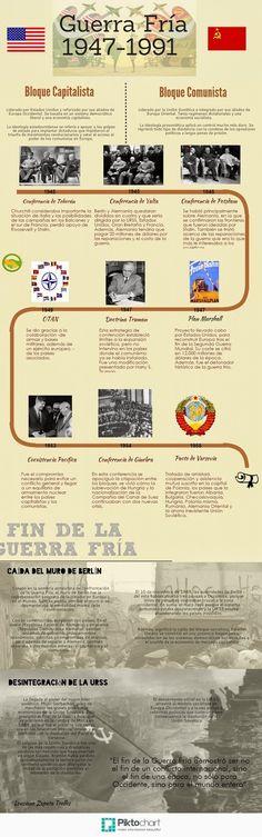 http://aprehenderlahistoria.blogspot.com.ar/search/label/Infografías