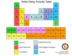 Roller Derby Periodic Table
