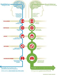 Great comparison graphic of Carol Dweck's work on Growth vs fixed mindset