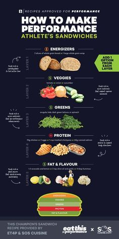 Athletes, parents and coaches check out this infographic to make super easy athl. Athletes, parents and coaches check out this infographic to make super easy athlete sandwiches. This is perfect for your kitchen or locker room to hel. Athlete Nutrition, Sports Nutrition, Nutrition Tips, Planet Fitness, High Protein Snacks, Athlete Meal Plan, Fun Fitness, Diet For Children, Athletes Diet