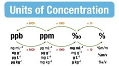 Units of Concentration --- Should've probably printed this for Analytical lab, haha