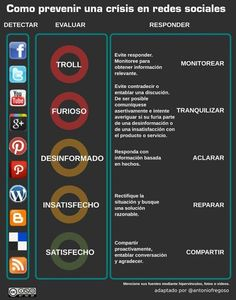 Más sobre manejo de crisis en redes sociales. Infografía ~ Curioseando