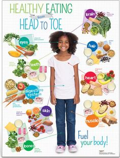 This poster clearly shows what are the nutritious foods for each part of the body, which is quite essential for a young learner to know/understand