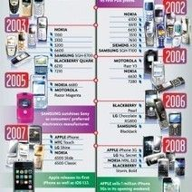 From Bricks to Brains: The Evolution of the Cell Phone [Infographic]