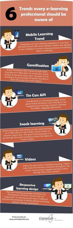 E-learning Design & Development – 6 Path Breaking Trends [Infographic] – Best Education Educational Videos, Educational Technology, Learning Techniques, Instructional Design, Mobile Learning, Marketing Software, Trends, Design Development, Infographics