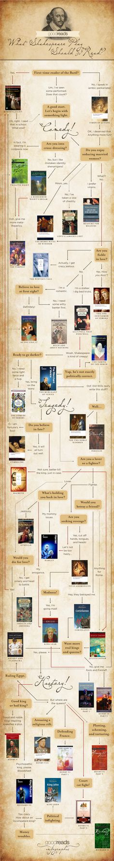 """""""What Shakespeare Play Should I Read?"""" a Goodreads infographic"""