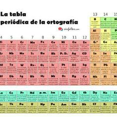 Grammar, Periodic Table, Spanish, Frases, Journaling, Languages, Literatura, Words, Live