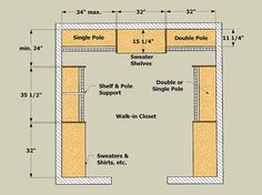 """These simple design rules apply to even the most complicated closets.  To avoid the problem of sagging shelves, eliminate mid-span supports by limiting their span to 32""""."""