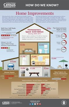 Home Renovation Loans How Americans Spend When They're Fixing Up Their Homes . - Take a look at this infographic of what people spend on when they fix up their homes. Home Improvement Loans, Home Improvement Projects, Home Renovation, Home Remodeling, Remodeling Costs, Basement Renovations, House Renovation Costs, Kitchen Remodeling, Basement Plans