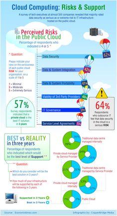 ¿El cloud computing es una apuesta arriesgada? #infografia #infographic #internet | TICs y Formación