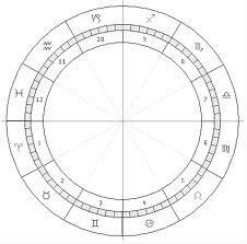 Blank astrology charts to print out. Blank chart with zodiac signs in natural order. Blank chart without signs.