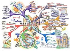 The Art of Mind Mapping Mind Map by Thum Cheng Cheong