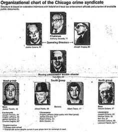 Chicago Outfit Organizational Chart Ideas chicago outfit 1977 this is an organizational chart on th Chicago Outfit Organizational Chart. Here is Chicago Outfit Organizational Chart Ideas for you. Real Gangster, Mafia Gangster, Gangster Movies, Cicero Chicago, Mafia Crime, Chicago Outfit, Mafia Families, Organizational Chart, My Kind Of Town