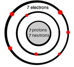 3d+atom+model+project+example   Pictures and Ideas of Atom Models ...