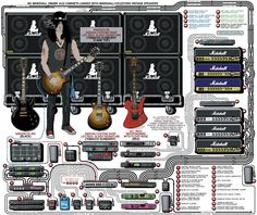A detailed gear diagram of Slash's stage setup that traces the signal flow of the equipment in his 2007 guitar rig. Guitar Rig, Guitar Pedals, Music Guitar, Guitar Chords, Cool Guitar, Playing Guitar, Guitar Players, Bass Guitars, Music Music