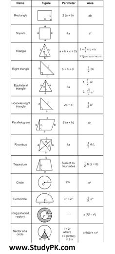 Math Formula Basic Geometry Formula Sheet Math Simple Formula Basic Geometry Area Formulas Area of a Rectangle = Base × Geometry Formulas, Basic Geometry, Math Formula Sheet, Formula For Area, Circle Area Formula, Area Of Rectangle Formula, Triangle Formula, Area Of A Circle, Algebra Formulas