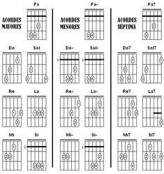 Acordes básicos paraGuitarra   Los números indicados en cada acorde de la imagen anterior,  representan los dedos de la mano izquierda ...