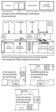 Best Kitchen Layout, Kitchen Layout Plans, Kitchen Floor Plans, Best Kitchen Designs, Kitchen Organization Pantry, Diy Kitchen Storage, Cabin House Plans, Custom Kitchens, Kitchen Styling