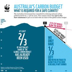 WWF-Australia today released a new report showing Australia has nearly blown its carbon budget Climate Change, Conservation, Sustainability, Budgeting, Environment, Public, Australia, Politicians, Learning