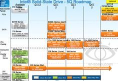 Leaked roadmap shows SSD 530 shipping soon, Pro series coming Q2-Q4 - http://vr-zone.com/articles/leaked-roadmap-shows-ssd-530-shipping-soon-pro-series-coming-q2-q4/42806.html