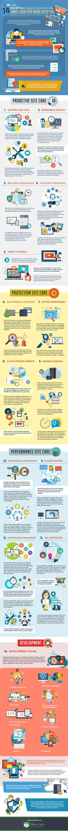 14 WordPress Support Services To Make Your Site More Effective Infographic