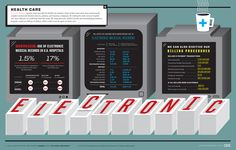 Cost savings from the implementation of electronic health records infographic (GOOD Magazine, http://www.good.is/post/how-much-could-we-save-with-electronic-medical-records/)