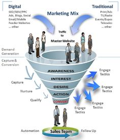 Funnel driven by demand generation and capture/conversion practices