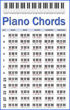 Piano Chords Chart. This should help when I play the keyboard. I know the chords, but what configuration to play often eludes me.