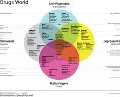 Drugs World