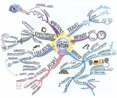 "Mind Maps in Action : Sample Hand-drawn Map from Tony Buzan    Tony Buzan is the person who really put these things ""on the map""! Note the use of images, color, and other graphic elements to get both sides of the brain engaged."