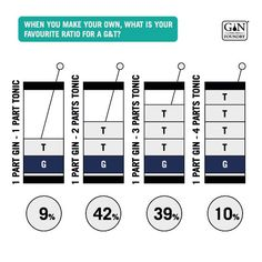 Ginfographic 2017 / 18 - Results and Insight From the Annual Gin Survey Make Your Own, How To Make, Gin, Squares, Insight, Bobs, Jeans, Jin