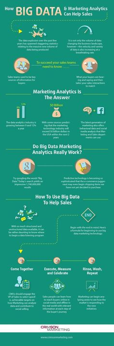 Business infographic & data visualisation How Can Big Data And Analytics Help Drive Sales? Crimson M… Infographic Description How Can Big Data And Analytics Help Drive Sales? Crimson Marketing I look to your feedback. Mundo Marketing, What Is Marketing, Inbound Marketing, Social Media Marketing, Content Marketing, Internet Marketing, Online Marketing, Marketing Topics, Tourism Marketing