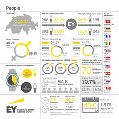 #EY Switzerland Sustainability Report 2014 Highlights: Success of our business relies on the skills, attitude and knowledge of our people working together. Our clients get the best, most diverse and inclusive teams, while our people enjoy world-class learning.
