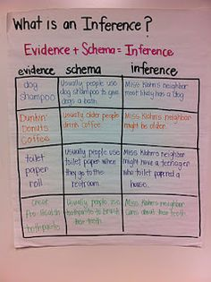 An inference chart to place in an interacting reading journal :)