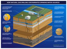 Diagram showing how water could be contaminated