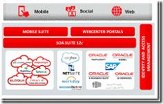 Multichannel enablement for Applications ? hands-on workshop at OFM Forum 2015 March 3rd – 6th 2015