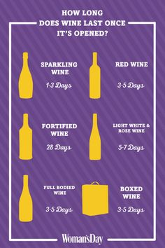 This Helpful Chart Shows How Long Wines Last Once Opened