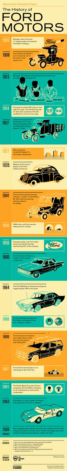 America's Greatest Cars: The History of Ford Motors