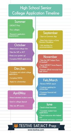 Image result for preparing for college timeline cfnc