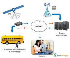 For #safety of your #children GPS enabled school bus tracking system is must for school vehicles.It's not only for school management but also for parents. We can access bus speed, student boarding /drop alerts on mobile using GPS vehicle tracking system.#Sapiosolutions supplies such GPS vehicle tracking system to know the current position of school buses,cars and bikes etc. For more details contact us at +91-40-6455 8055