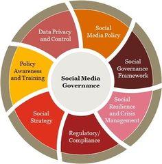 Can Sentiment Analysis Spot Sarcasm? Social Media Safety, Top Social Media, Power Of Social Media, Social Media Content, Social Media Marketing, Inbound Marketing, Email Marketing, Content Marketing, Digital Marketing