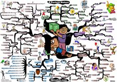 Discover how to develop curiosity and begin asking better and more insightful questions with the Curious Nature mind map.