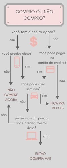 Mapa mental : Compro ou n& compro? Story Instagram, Life Organization, Finance Tips, Money Tips, Better Life, Saving Money, Self, Knowledge, Lettering
