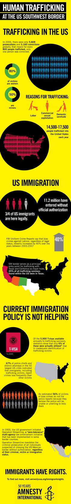 Human Trafficking and Immigration: 14,500 - 17,500 people are trafficked into the US each year.